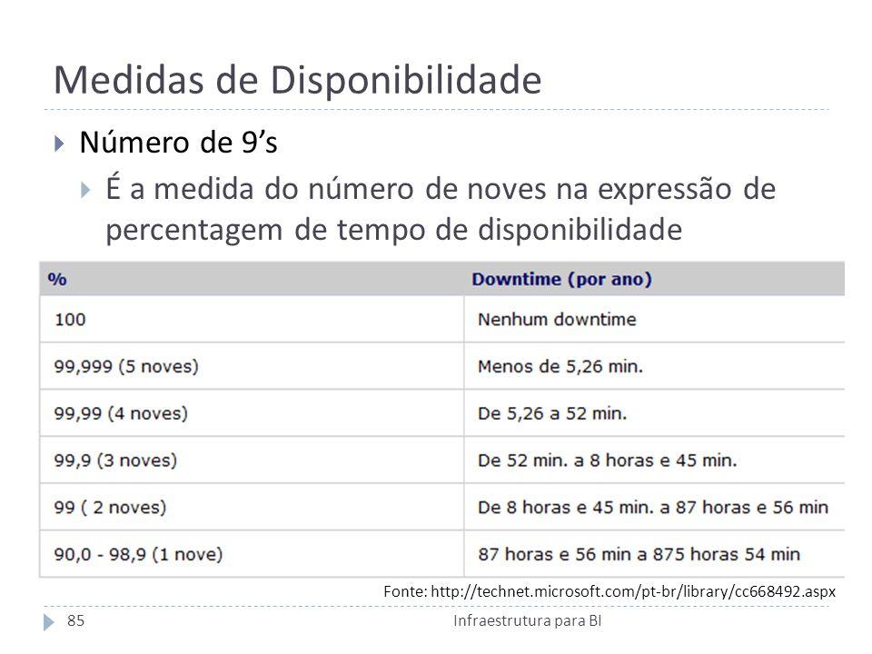 Medidas de Disponibilidade Número de 9s É a medida do número de noves na expressão de percentagem de tempo de disponibilidade Fonte: http://technet.microsoft.com/pt-br/library/cc668492.aspx 85Infraestrutura para BI
