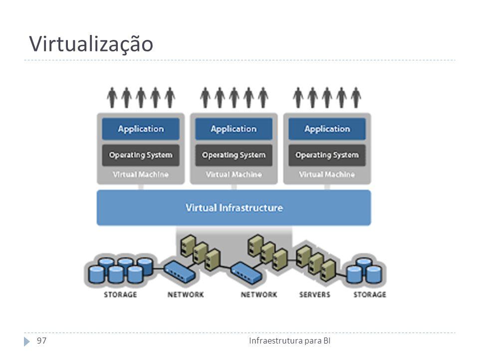 Virtualização Infraestrutura para BI97