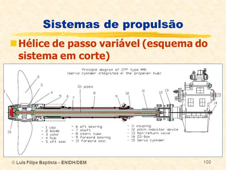 © Luis Filipe Baptista – ENIDH/DEM 100 Sistemas de propulsão Hélice de passo variável (esquema do sistema em corte)