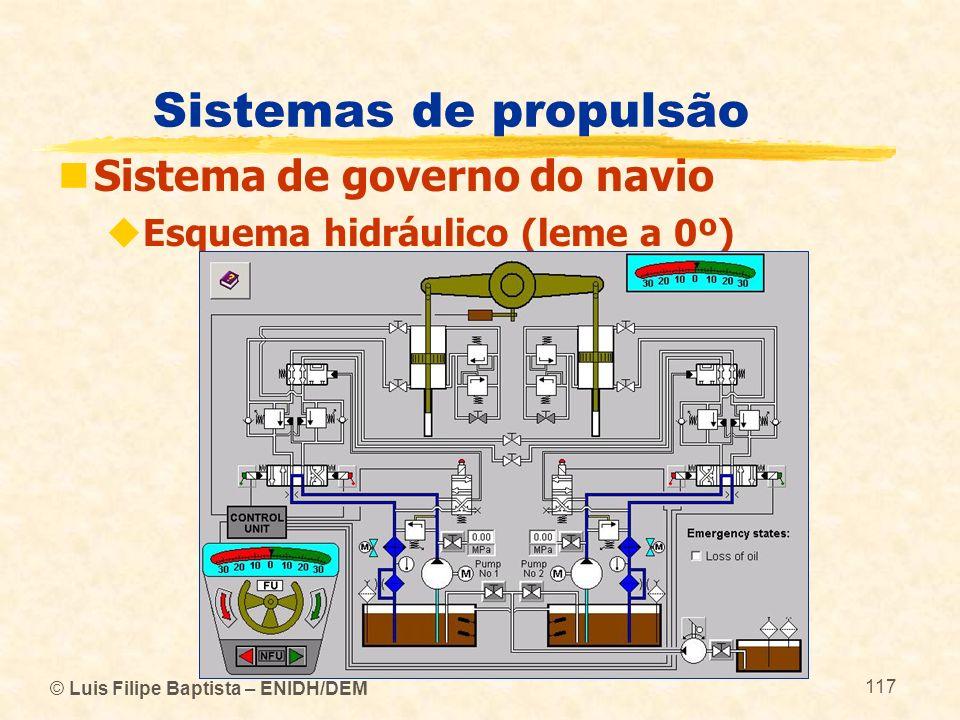 © Luis Filipe Baptista – ENIDH/DEM 117 Sistemas de propulsão Sistema de governo do navio Esquema hidráulico (leme a 0º)