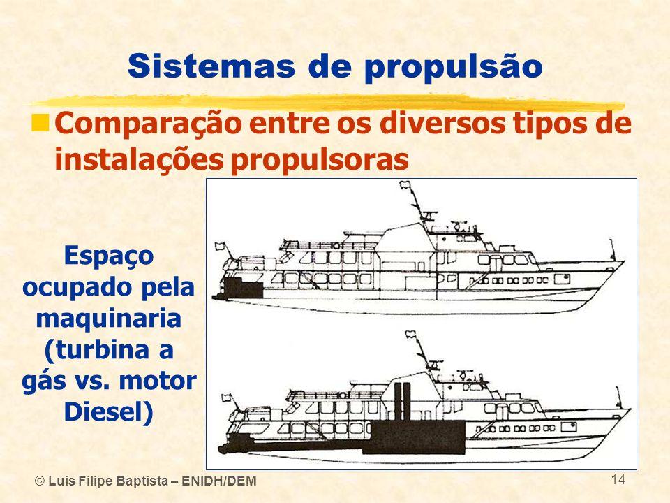 © Luis Filipe Baptista – ENIDH/DEM 14 Sistemas de propulsão Comparação entre os diversos tipos de instalações propulsoras Espaço ocupado pela maquinar