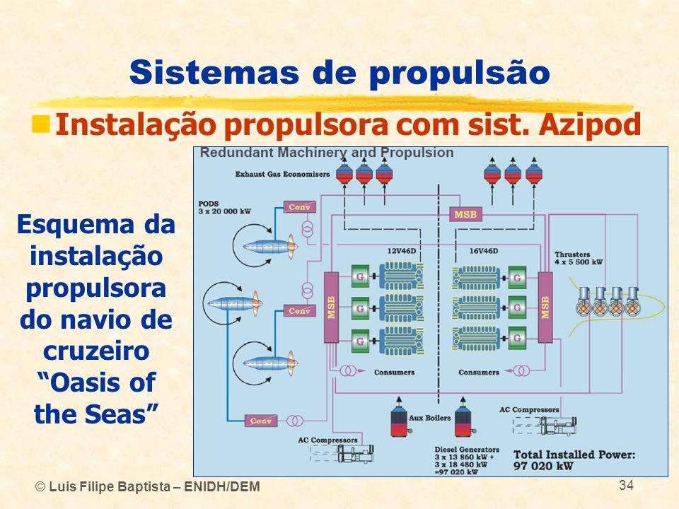 © Luis Filipe Baptista – ENIDH/DEM 34 Sistemas de propulsão Instalação propulsora com sist. Azipod Esquema da instalação propulsora do navio de cruzei