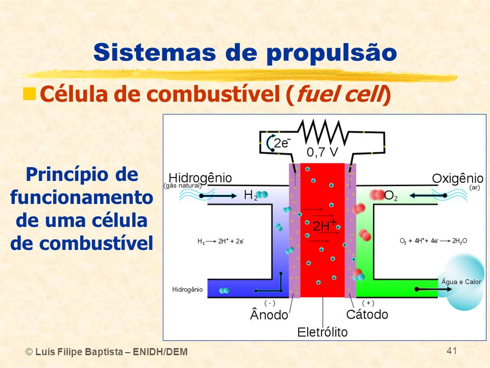 © Luis Filipe Baptista – ENIDH/DEM 41 Sistemas de propulsão Célula de combustível (fuel cell) Princípio de funcionamento de uma célula de combustível