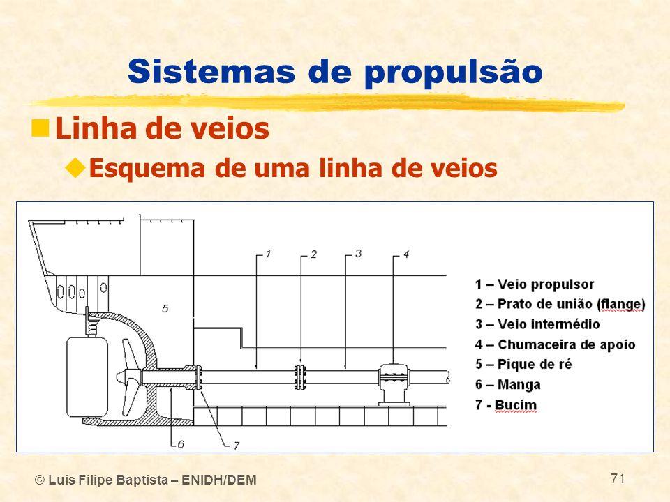 © Luis Filipe Baptista – ENIDH/DEM 71 Sistemas de propulsão Linha de veios Esquema de uma linha de veios