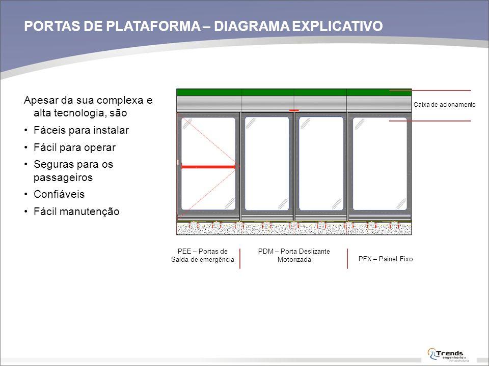 Caixa de acionamento PORTAS DE PLATAFORMA – DIAGRAMA EXPLICATIVO PEE – Portas de Saída de emergência PDM – Porta Deslizante Motorizada PFX – Painel Fi
