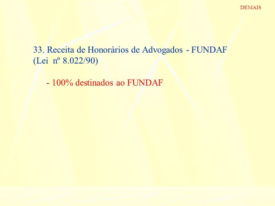 33. Receita de Honorários de Advogados - FUNDAF (Lei nº 8.022/90) - 100% destinados ao FUNDAF DEMAIS