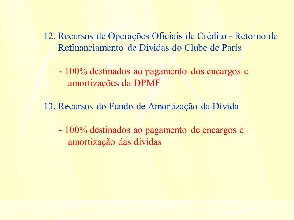 12. Recursos de Operações Oficiais de Crédito - Retorno de Refinanciamento de Dívidas do Clube de Paris - 100% destinados ao pagamento dos encargos e