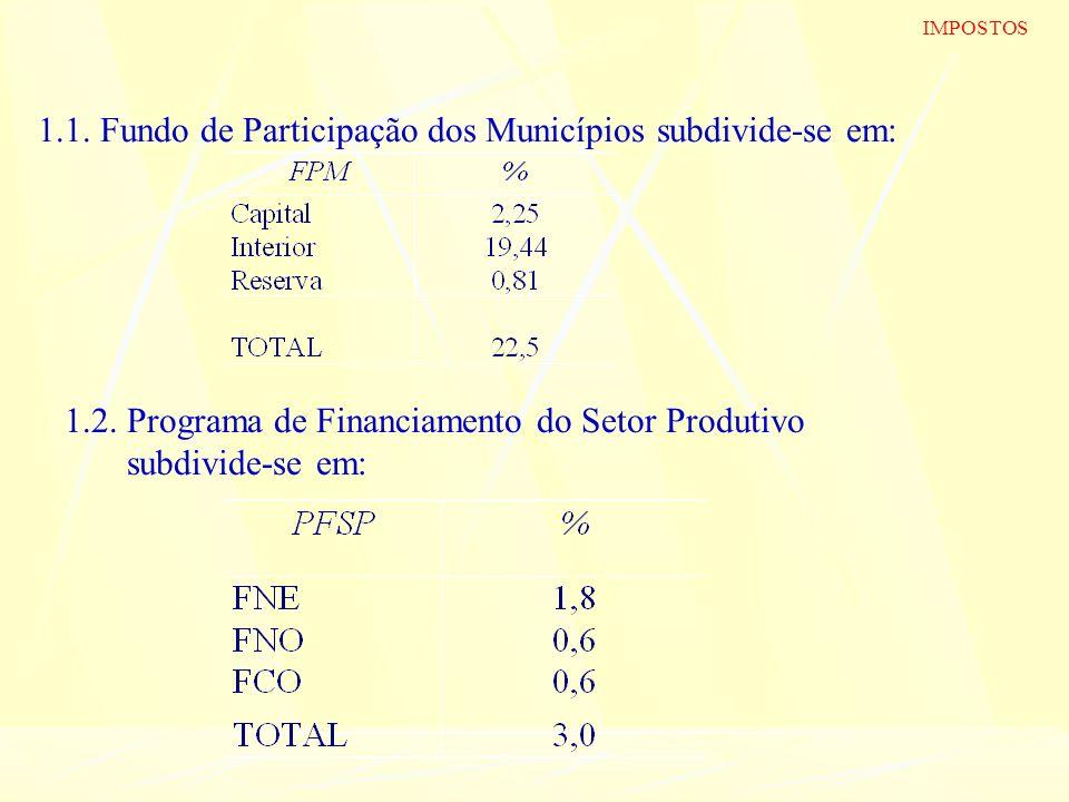 1.1. Fundo de Participação dos Municípios subdivide-se em: 1.2. Programa de Financiamento do Setor Produtivo subdivide-se em: IMPOSTOS