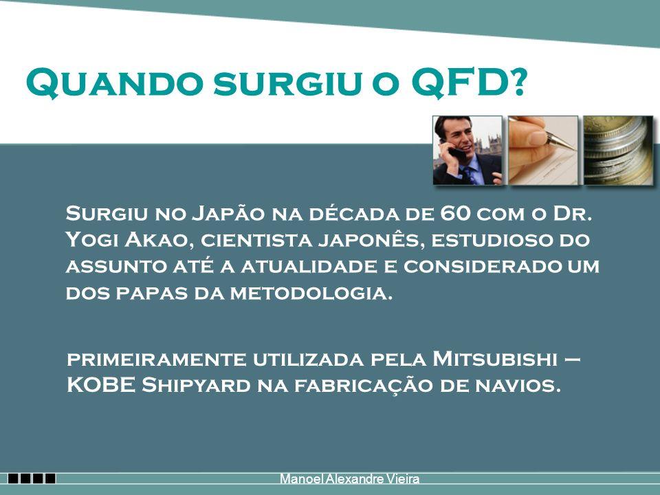 Manoel Alexandre Vieira Surgiu no Japão na década de 60 com o Dr. Yogi Akao, cientista japonês, estudioso do assunto até a atualidade e considerado um