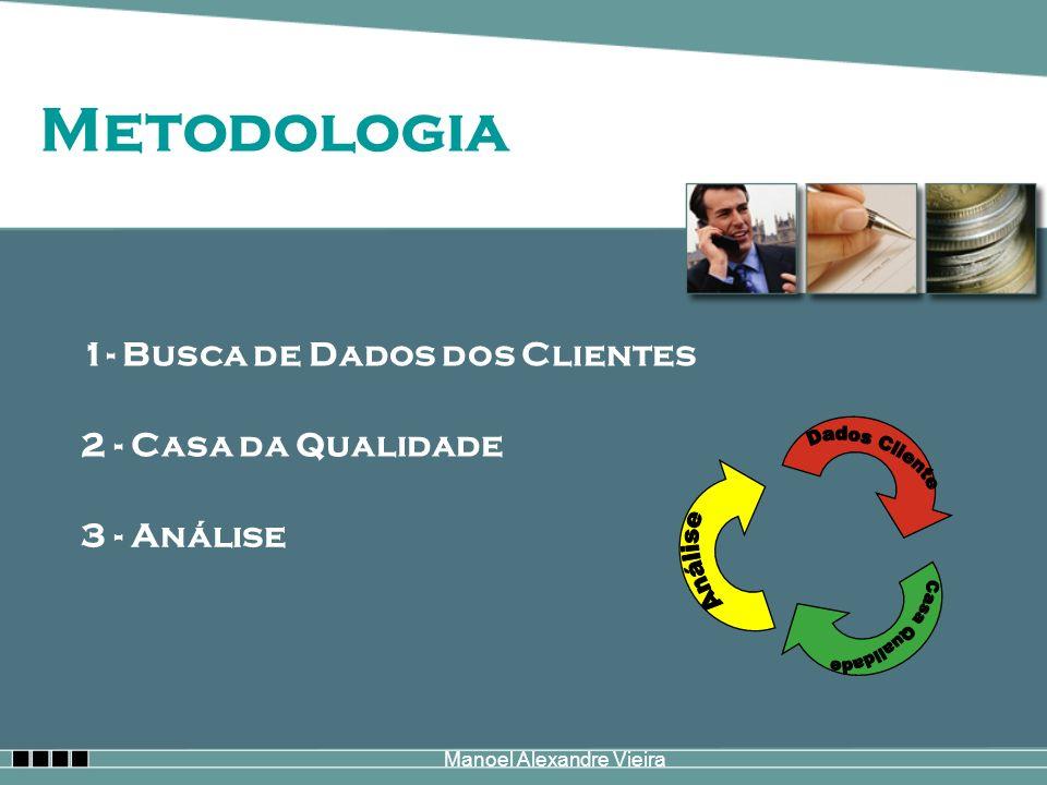 Manoel Alexandre Vieira Metodologia 1- Busca de Dados dos Clientes 2 - Casa da Qualidade 3 - Análise