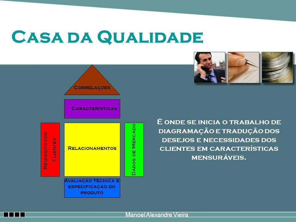 Manoel Alexandre Vieira Casa da Qualidade Dados de Mercado Requisito dos Clientes Avaliação técnica e especificação do produto Relacionamentos Caracte