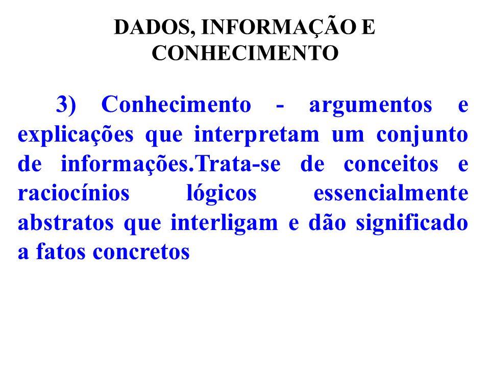 DADOS, INFORMAÇÃO E CONHECIMENTO 3) Conhecimento - argumentos e explicações que interpretam um conjunto de informações.Trata-se de conceitos e raciocí