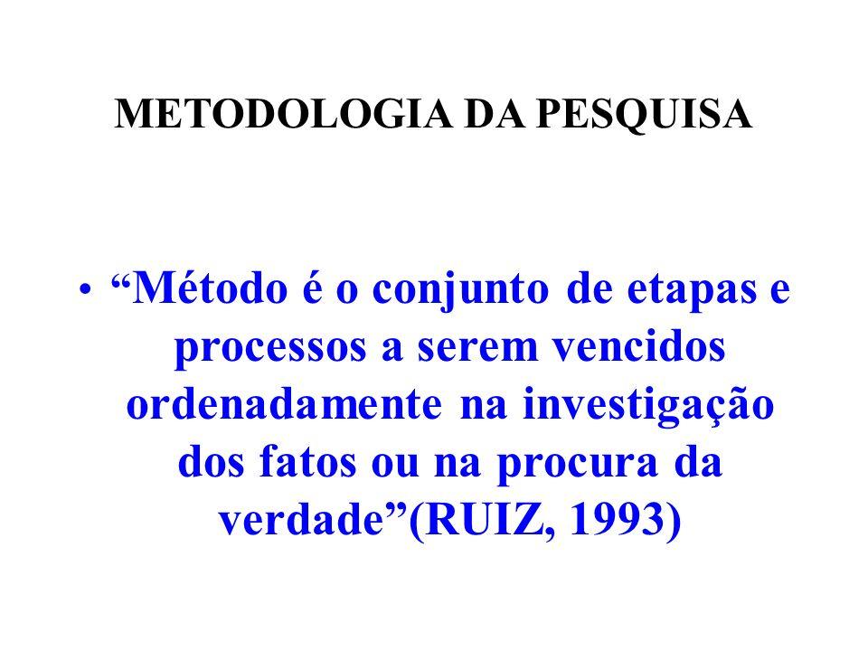 METODOLOGIA DA PESQUISA Método é o conjunto de etapas e processos a serem vencidos ordenadamente na investigação dos fatos ou na procura da verdade(RU