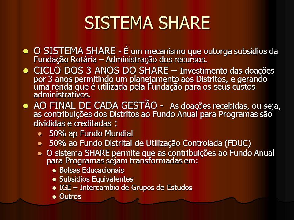 SISTEMA SHARE O SISTEMA SHARE - É um mecanismo que outorga subsidios da Fundação Rotária – Administração dos recursos. O SISTEMA SHARE - É um mecanism