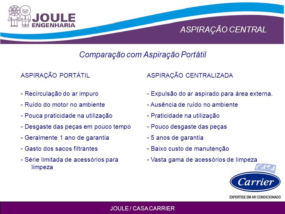 ASPIRAÇÃO CENTRAL JOULE / CASA CARRIER Comparação com Aspiração Portátil ASPIRAÇÃO PORTÁTILASPIRAÇÃO CENTRALIZADA - Recirculação do ar impuro- Expulsão do ar aspirado para área externa.
