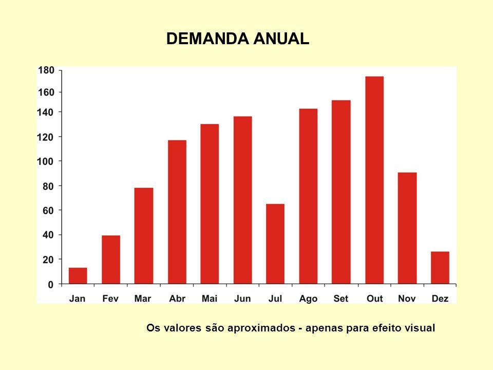 DEMANDA ANUAL Os valores são aproximados - apenas para efeito visual