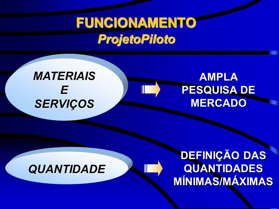 FUNCIONAMENTOProjetoPiloto MATERIAISESERVIÇOS DEFINIÇÃO DAS QUANTIDADES MÍNIMAS/MÁXIMAS AMPLA PESQUISA DE MERCADO QUANTIDADE
