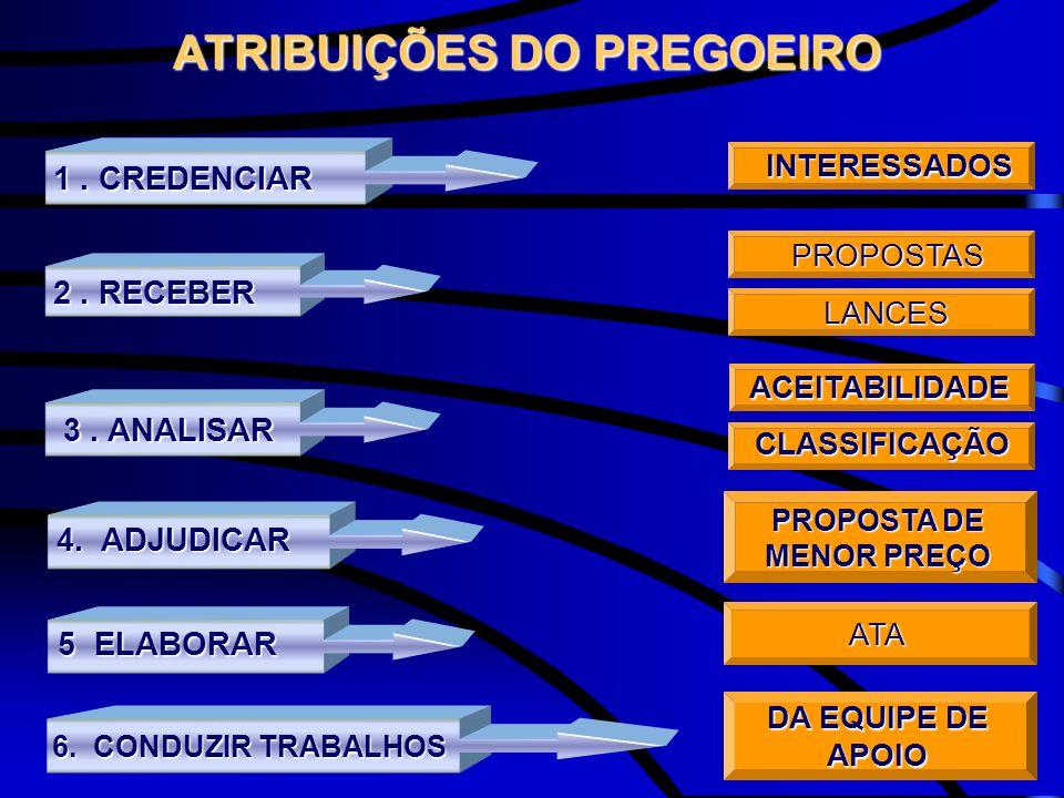 ATRIBUIÇÕES DO PREGOEIRO ATRIBUIÇÕES DO PREGOEIRO 2. RECEBER 4. ADJUDICAR 3. ANALISAR PROPOSTASLANCES ACEITABILIDADECLASSIFICAÇÃO PROPOSTA DE MENOR PR