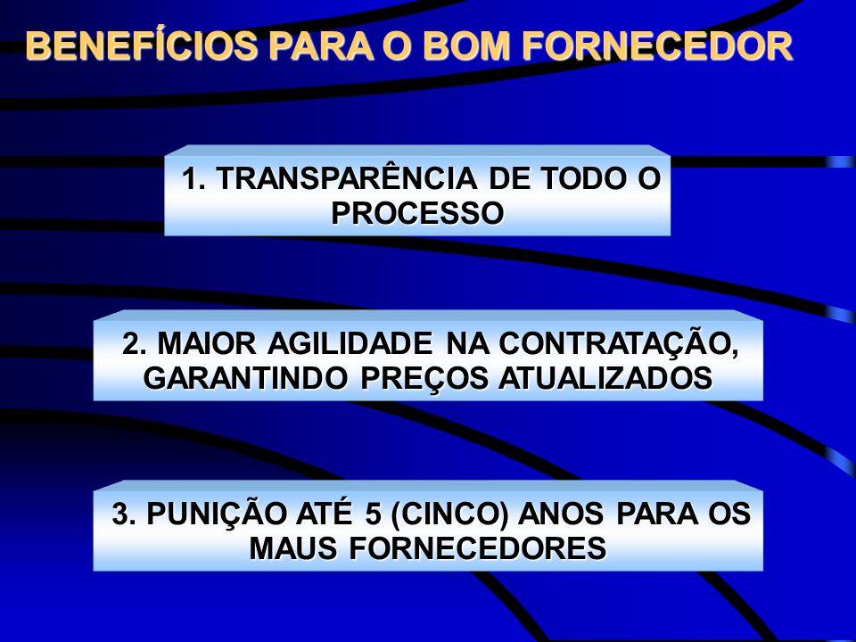 BENEFÍCIOS PARA O BOM FORNECEDOR 1. TRANSPARÊNCIA DE TODO O PROCESSO 2. MAIOR AGILIDADE NA CONTRATAÇÃO, GARANTINDO PREÇOS ATUALIZADOS 3. PUNIÇÃO ATÉ 5