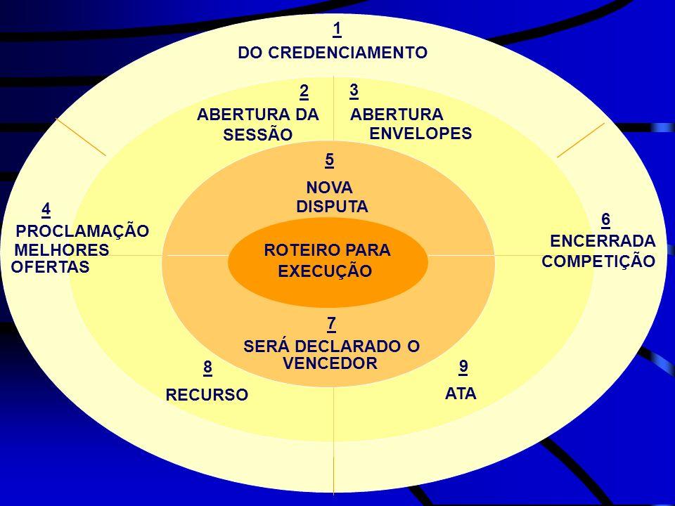 ROTEIRO PARA EXECUÇÃO DO CREDENCIAMENTO 1 ABERTURA DA SESSÃO 2 ABERTURA 3 ENVELOPES 4 PROCLAMAÇÃO MELHORES OFERTAS 5 NOVA DISPUTA 6 ENCERRADA COMPETIÇ