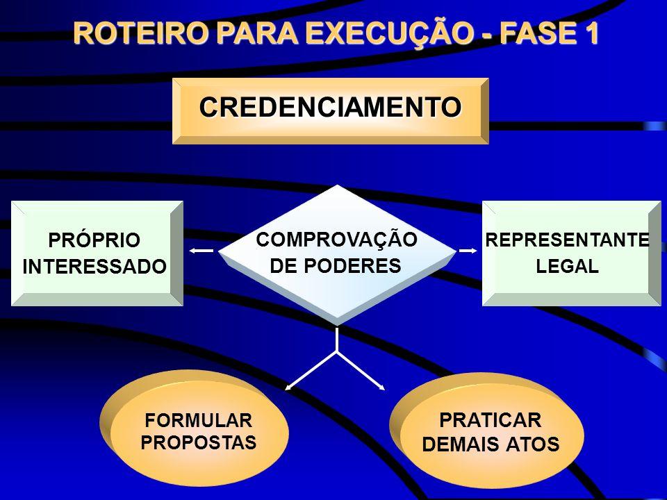 CREDENCIAMENTO PRÓPRIO INTERESSADO REPRESENTANTE LEGAL COMPROVAÇÃO DE PODERES FORMULAR PROPOSTAS PRATICAR DEMAIS ATOS ROTEIRO PARA EXECUÇÃO - FASE 1