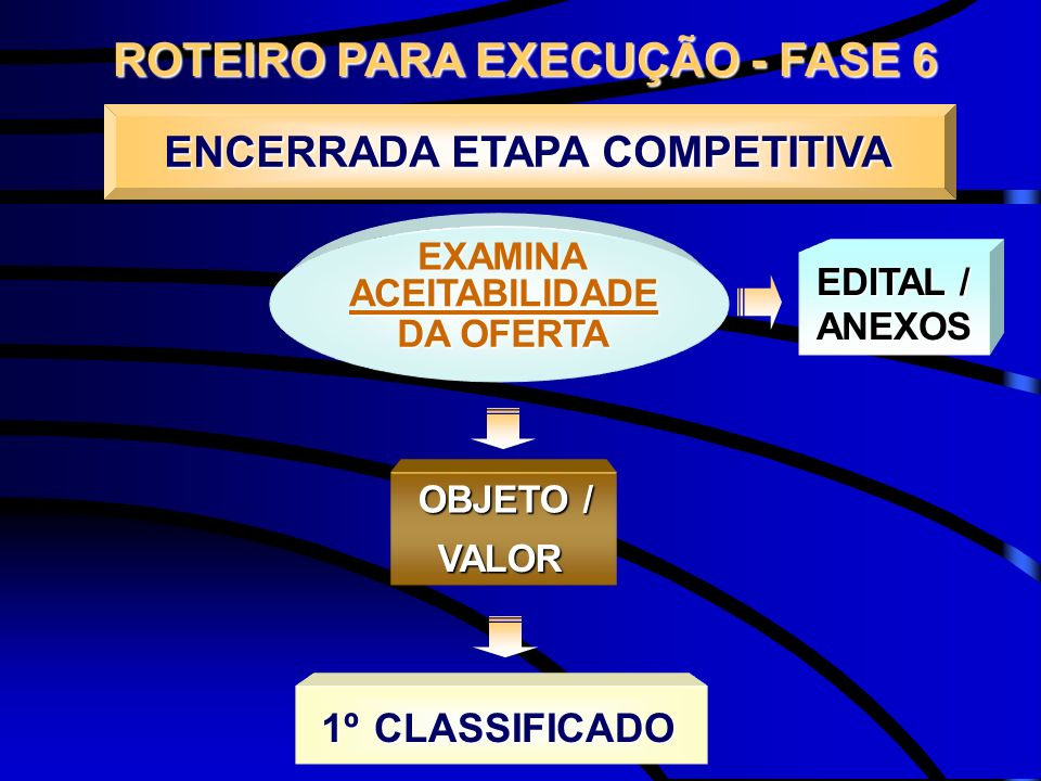 ROTEIRO PARA EXECUÇÃO - FASE 6 OBJETO / VALOR ENCERRADA ETAPA COMPETITIVA EXAMINA ACEITABILIDADE DA OFERTA CLASSIFICADO1º EDITAL / ANEXOS