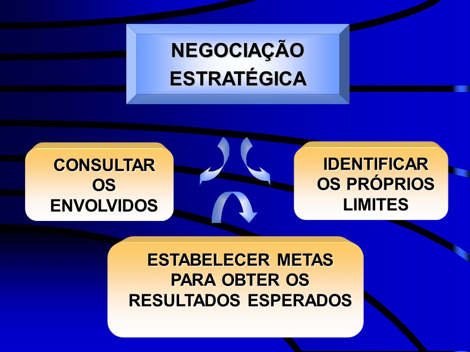 CONSULTAR OS ENVOLVIDOS ESTABELECER METAS PARA OBTER OS RESULTADOS ESPERADOS IDENTIFICAR OS PRÓPRIOS LIMITES NEGOCIAÇÃO ESTRATÉGICA