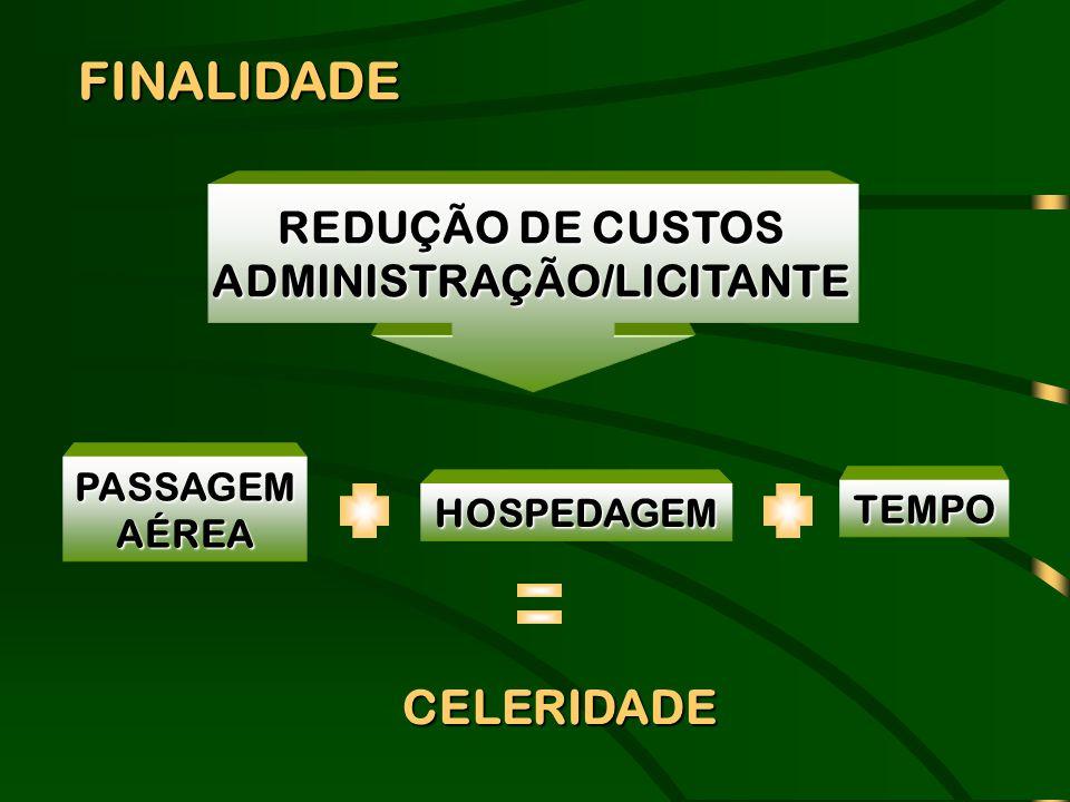 PASSAGEMAÉREA HOSPEDAGEM TEMPO REDUÇÃO DE CUSTOS ADMINISTRAÇÃO/LICITANTE FINALIDADE FINALIDADE CELERIDADE