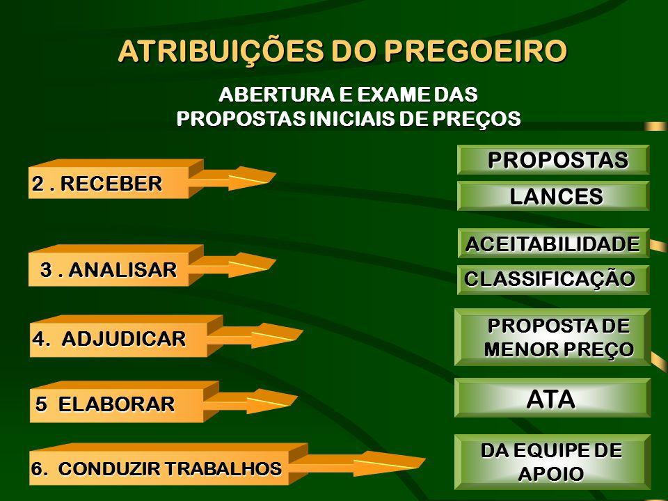 ABERTURA E EXAME DAS PROPOSTAS INICIAIS DE PREÇOS ATRIBUIÇÕES DO PREGOEIRO 2. RECEBER 4. ADJUDICAR 3. ANALISAR PROPOSTASLANCES ACEITABILIDADECLASSIFIC