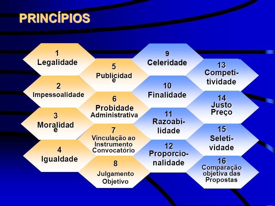 PRINCÍPIOS 7 Vinculação ao Instrumento Convocatório 6 Probidade Administrativa 5 Publicidad e 2Impessoalidade 9Celeridade 8 Julgamento Objetivo 3 Mora