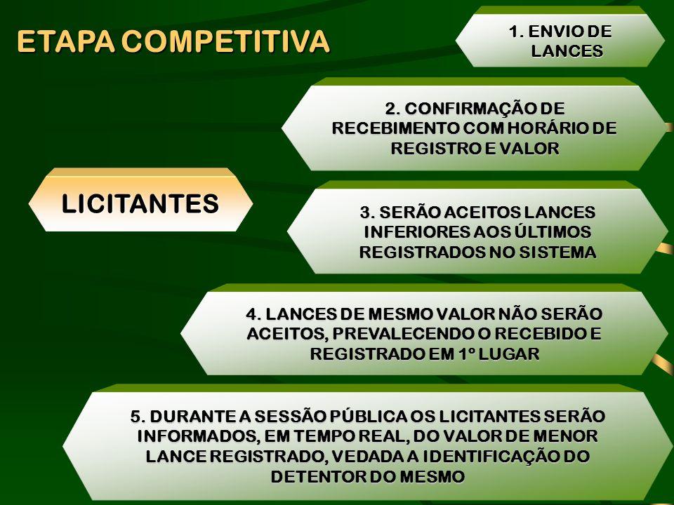 ETAPA COMPETITIVA LICITANTES 1. ENVIO DE LANCES 2. CONFIRMAÇÃO DE RECEBIMENTO COM HORÁRIO DE REGISTRO E VALOR 3. SERÃO ACEITOS LANCES INFERIORES AOS Ú