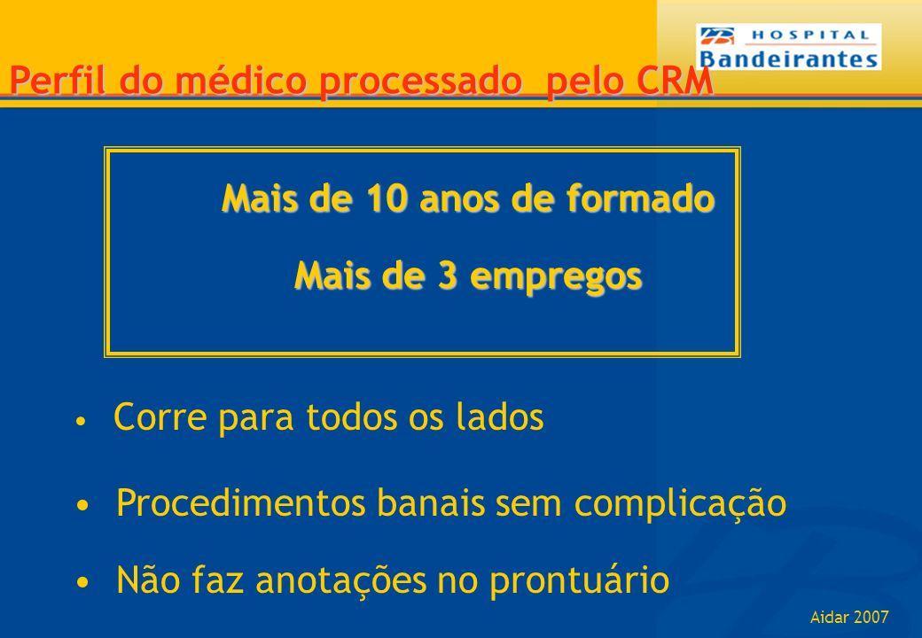 Aidar 2007 Perfil do médico processado pelo CRM Mais de 10 anos de formado Mais de 3 empregos Corre para todos os lados Procedimentos banais sem compl