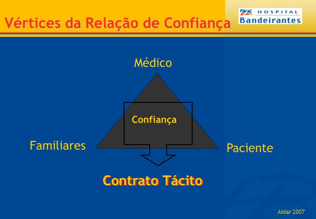 Aidar 2007 Vértices da Relação de Confiança Médico Paciente Familiares Confiança Contrato Tácito