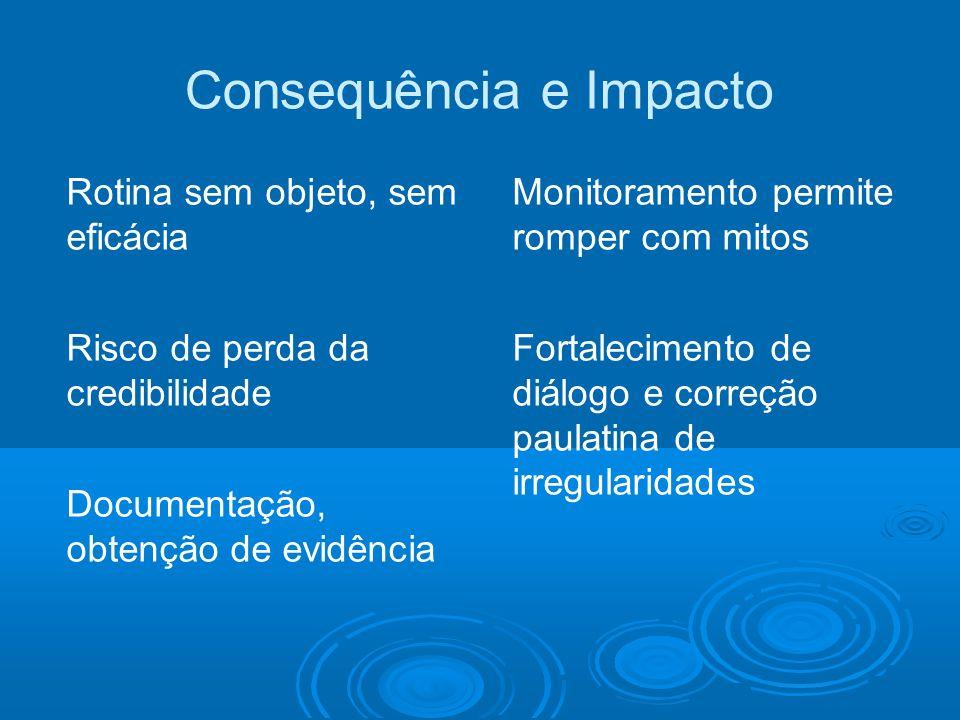 Consequência e Impacto Monitoramento permite romper com mitos Fortalecimento de diálogo e correção paulatina de irregularidades Rotina sem objeto, sem