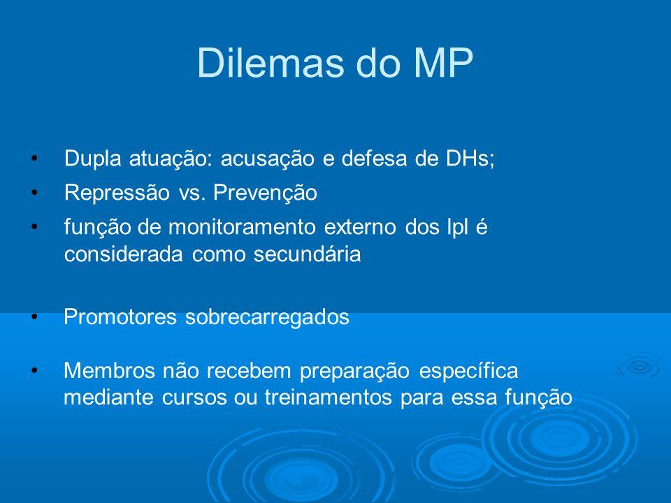 Dilemas do MP Dupla atuação: acusação e defesa de DHs; Repressão vs. Prevenção função de monitoramento externo dos lpl é considerada como secundária P