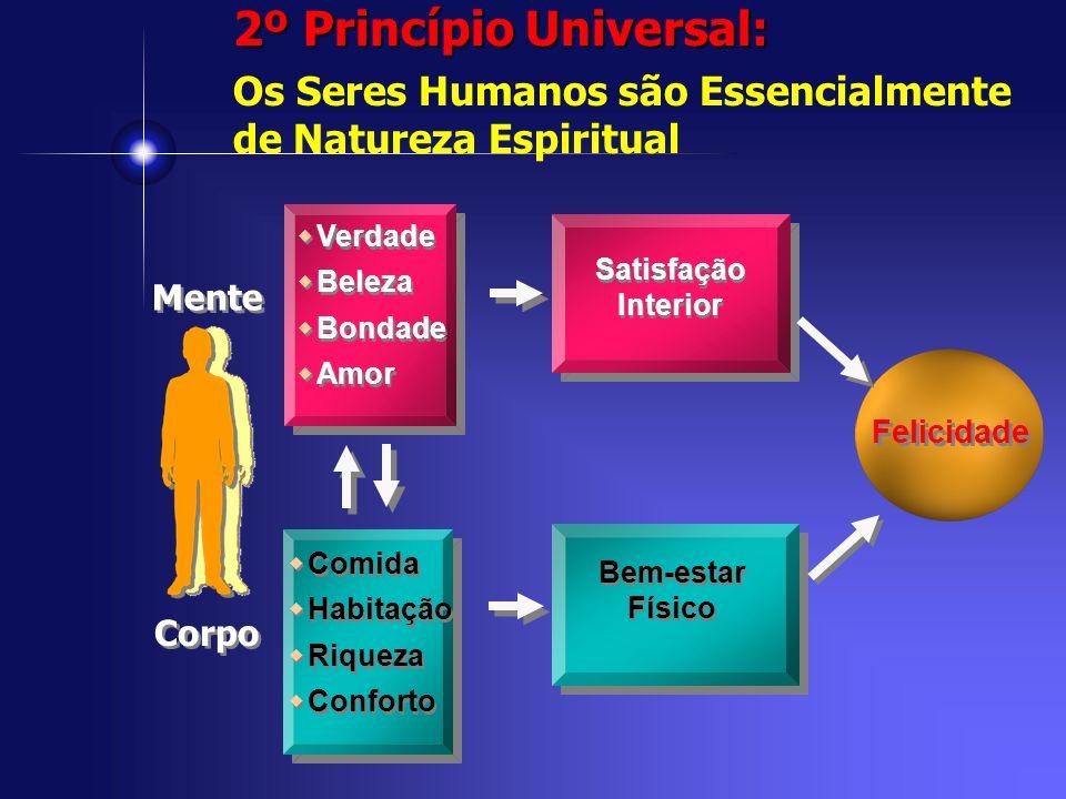 Mente Corpo Verdade Beleza Bondade Amor Verdade Beleza Bondade Amor Comida Habitação Riqueza Conforto Comida Habitação Riqueza Conforto Bem-estar Físi