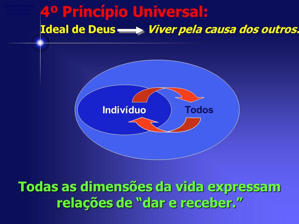 Indivíduo Todos Todas as dimensões da vida expressam relações de dar e receber. Universal Principle #4: Live for the sake of others. 4º Princípio Univ