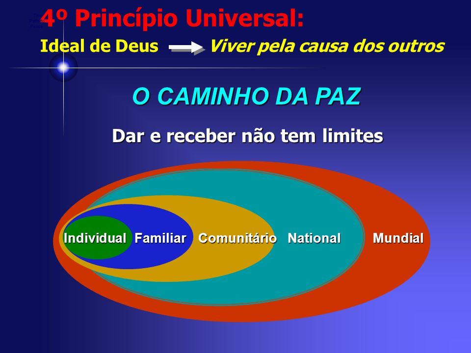 4º Princípio Universal: Ideal de Deus Viver pela causa dos outrosComunitárioFamiliarNationalMundialIndividual O CAMINHO DA PAZ Dar e receber não tem l