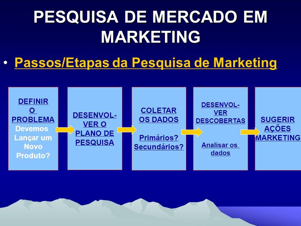 PESQUISA DE MERCADO EM MARKETING Passos/Etapas da Pesquisa de Marketing DEFINIR O PROBLEMA Devemos Lançar um Novo Produto? DESENVOL- VER O PLANO DE PE