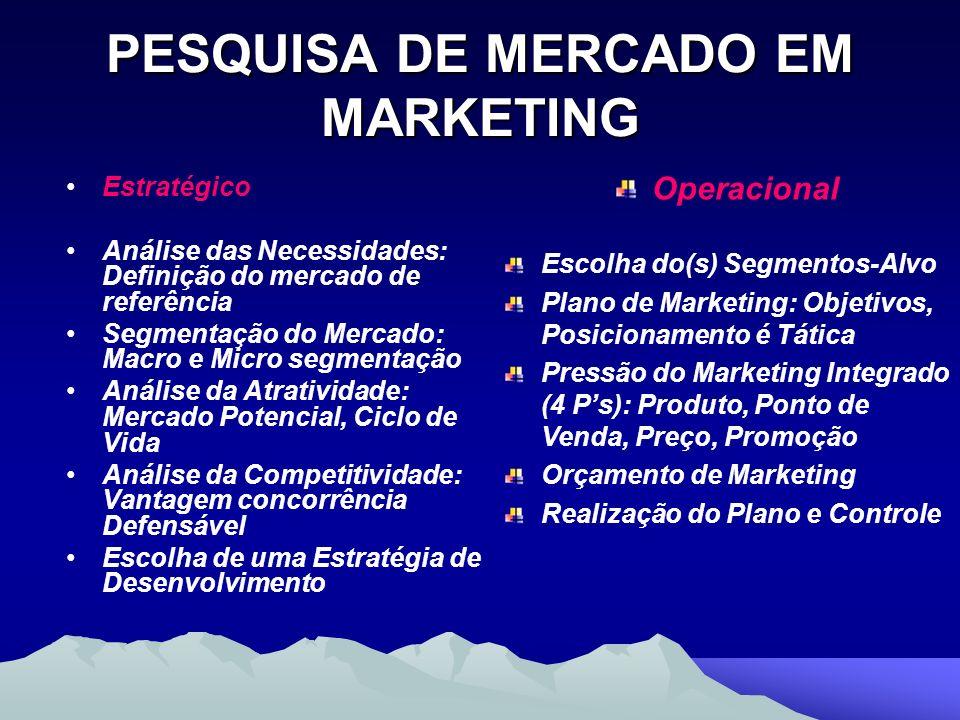 PESQUISA DE MERCADO EM MARKETING Estratégico Análise das Necessidades: Definição do mercado de referência Segmentação do Mercado: Macro e Micro segmen