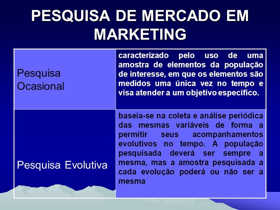 PESQUISA DE MERCADO EM MARKETING Pesquisa Ocasional caracterizado pelo uso de uma amostra de elementos da população de interesse, em que os elementos
