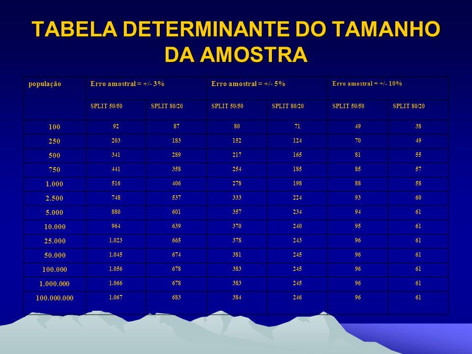 TABELA DETERMINANTE DO TAMANHO DA AMOSTRA populaçãoErro amostral = +/- 3%Erro amostral = +/- 5% Erro amostral = +/- 10% SPLIT 50/50SPLIT 80/20SPLIT 50