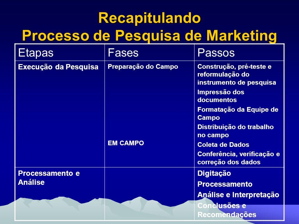 Recapitulando Processo de Pesquisa de Marketing EtapasFasesPassos Execução da Pesquisa Preparação do Campo EM CAMPO Construção, pré-teste e reformulaç