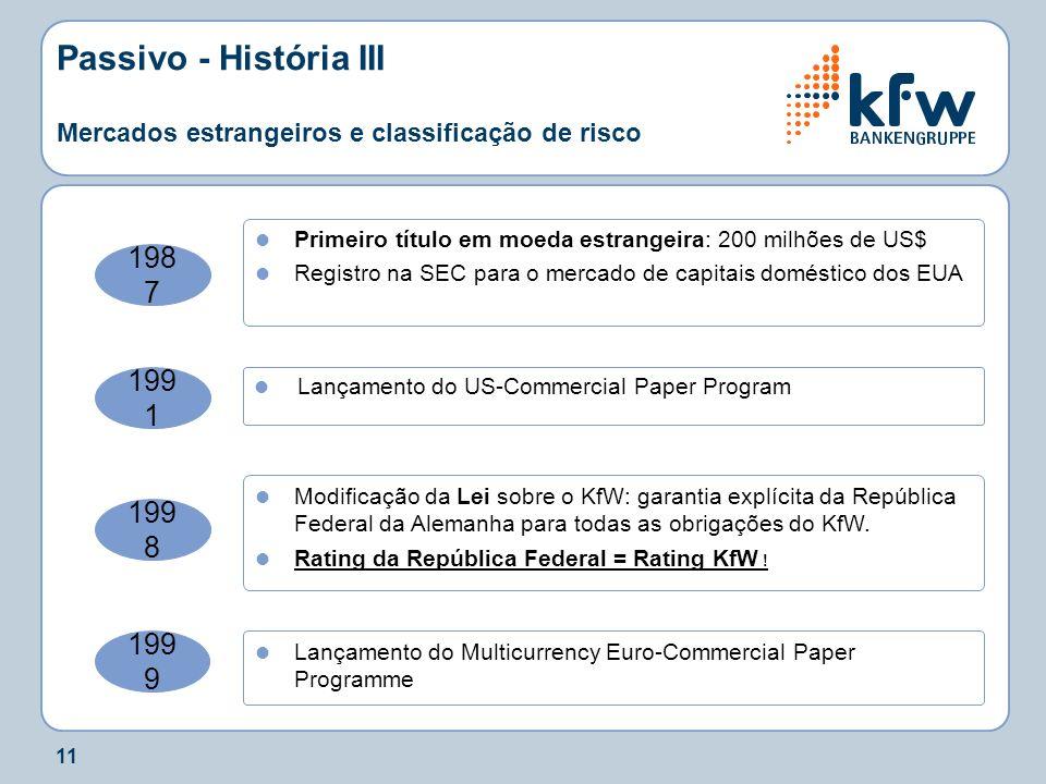 11 Passivo - História III Mercados estrangeiros e classificação de risco 198 7 Primeiro título em moeda estrangeira: 200 milhões de US$ Registro na SE