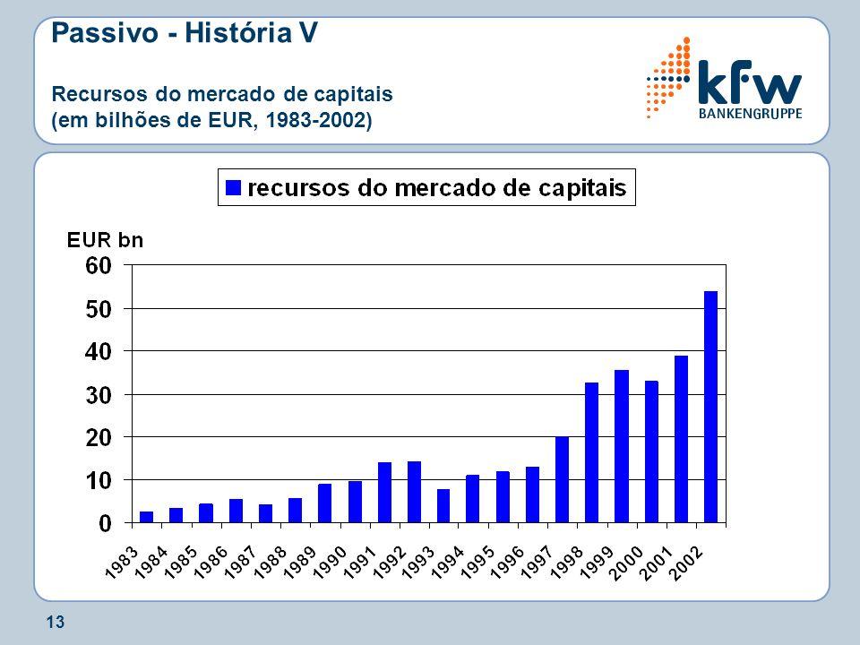 13 Passivo - História V Recursos do mercado de capitais (em bilhões de EUR, 1983-2002)