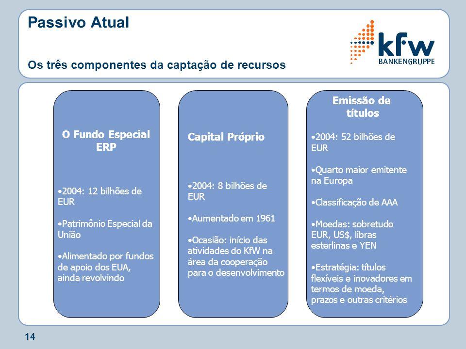 14 Capital Próprio 2004: 8 bilhões de EUR Aumentado em 1961 Ocasião: início das atividades do KfW na área da cooperação para o desenvolvimento Passivo