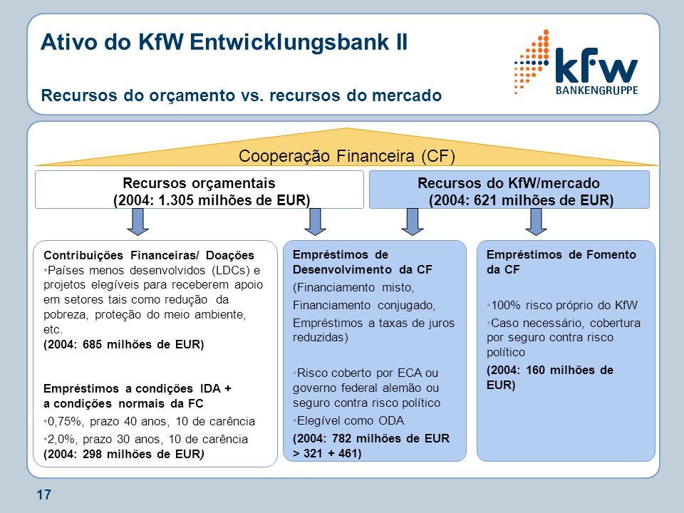 17 Ativo do KfW Entwicklungsbank II Recursos do orçamento vs. recursos do mercado Recursos orçamentais (2004: 1.305 milhões de EUR) Cooperação Finance