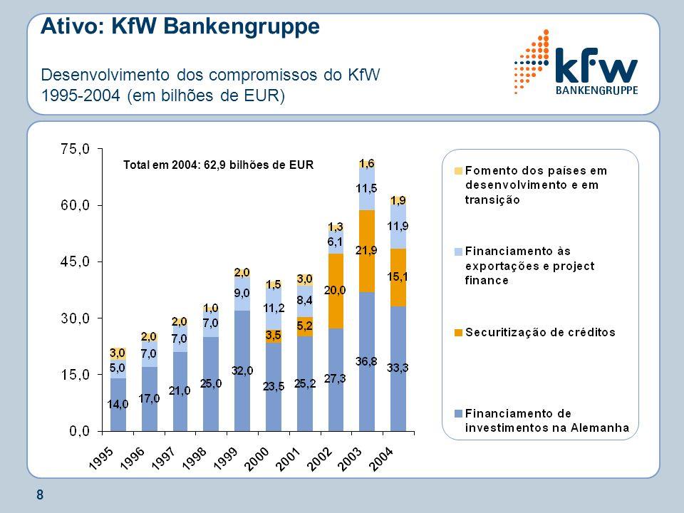 8 Ativo: KfW Bankengruppe Desenvolvimento dos compromissos do KfW 1995-2004 (em bilhões de EUR) Total em 2004: 62,9 bilhões de EUR