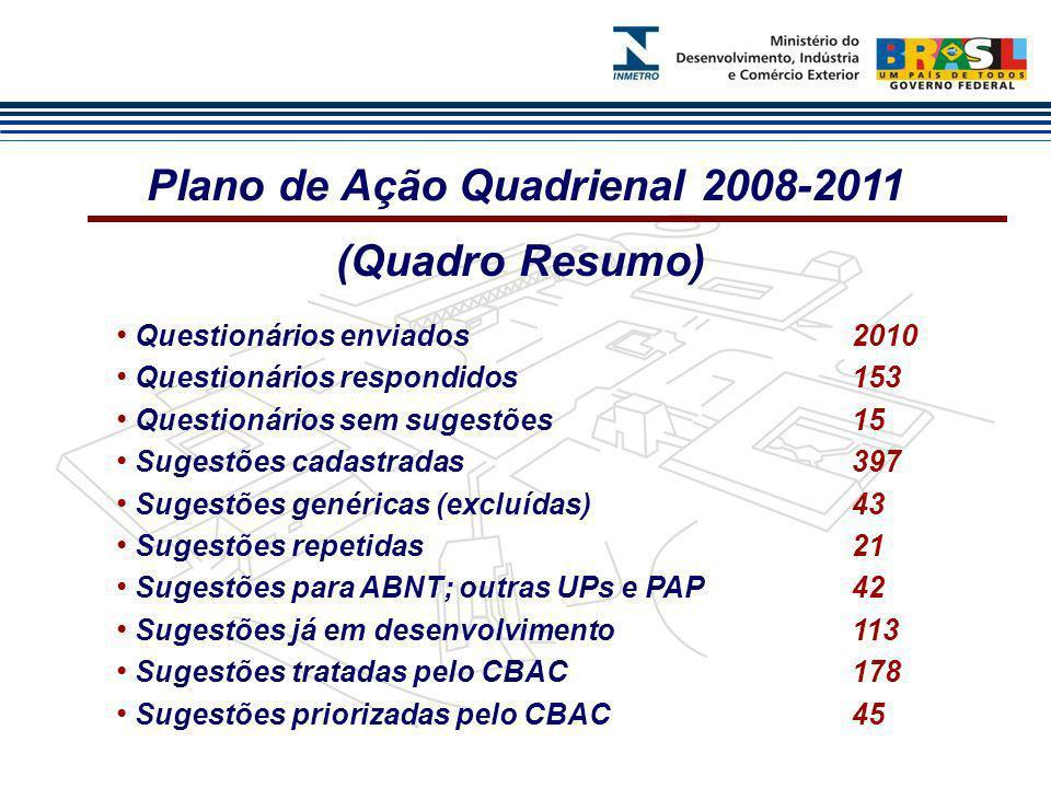 Questionários enviados2010 Questionários respondidos153 Questionários sem sugestões15 Sugestões cadastradas397 Sugestões genéricas (excluídas) 43 Suge