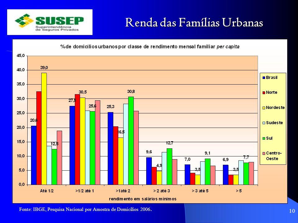 Renda das Famílias Urbanas 10 Fonte: IBGE, Pesquisa Nacional por Amostra de Domicílios 2006.